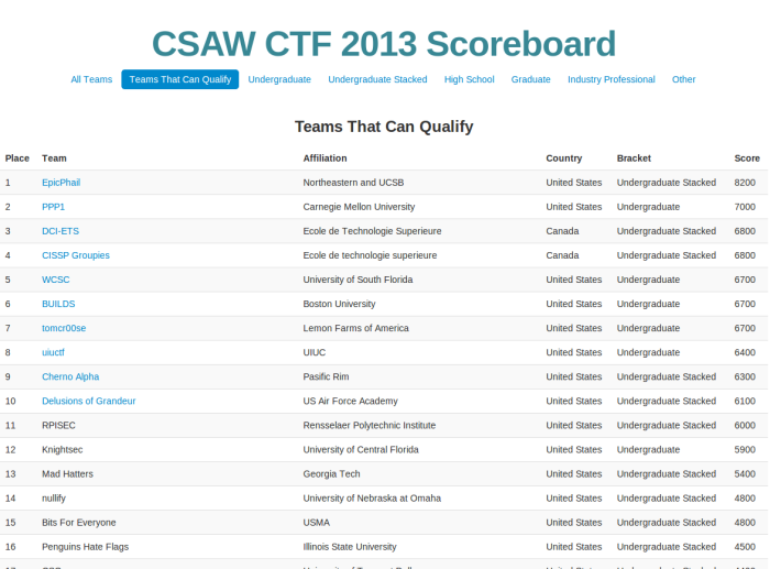 Résultats - Qualification CSAW CTF 2013
